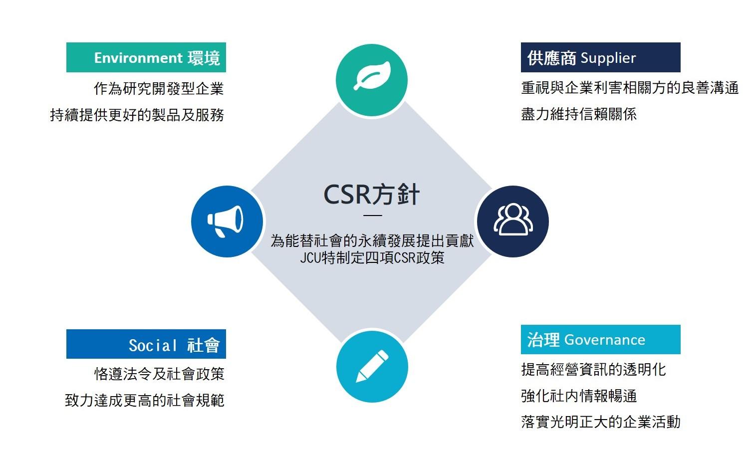 CSR方針